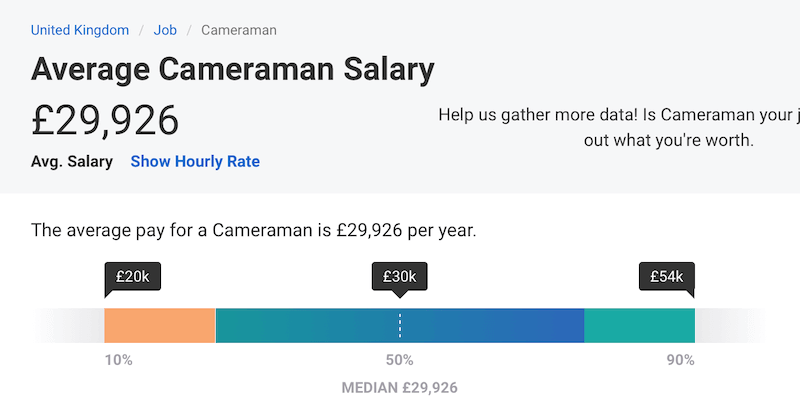 Cinematographer Salary in US, UK and India (54 500 USD
